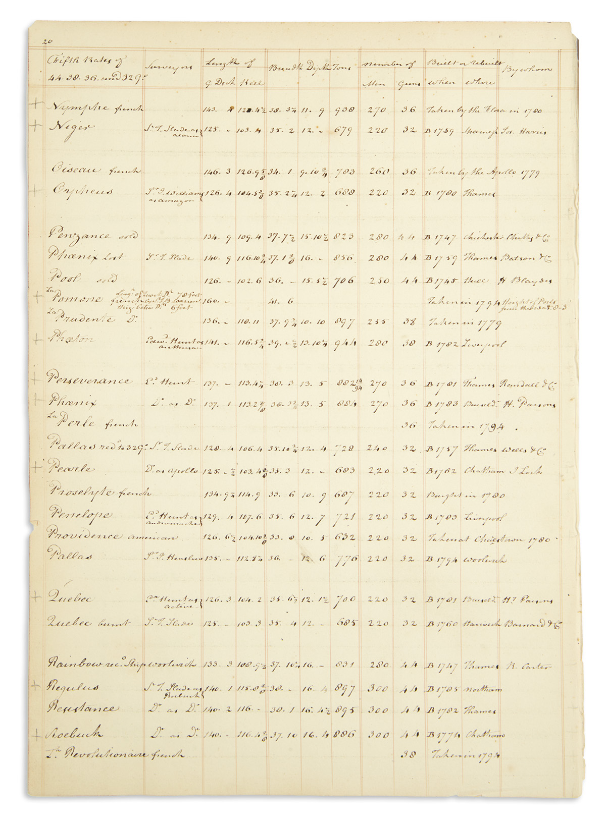 (AMERICAN-REVOLUTION)-Volume-of-manuscript-extracts-listing-