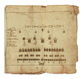 (AMERICAN REVOLUTION--1779.) [Steuben, Friedrich von.] Regulations for the Order and Discipline of the Troops of the United States.