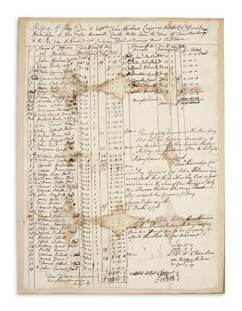 (AMERICAN REVOLUTION--1776.) Manuscript pay return of a militia company from Monmouth County, New Jersey.